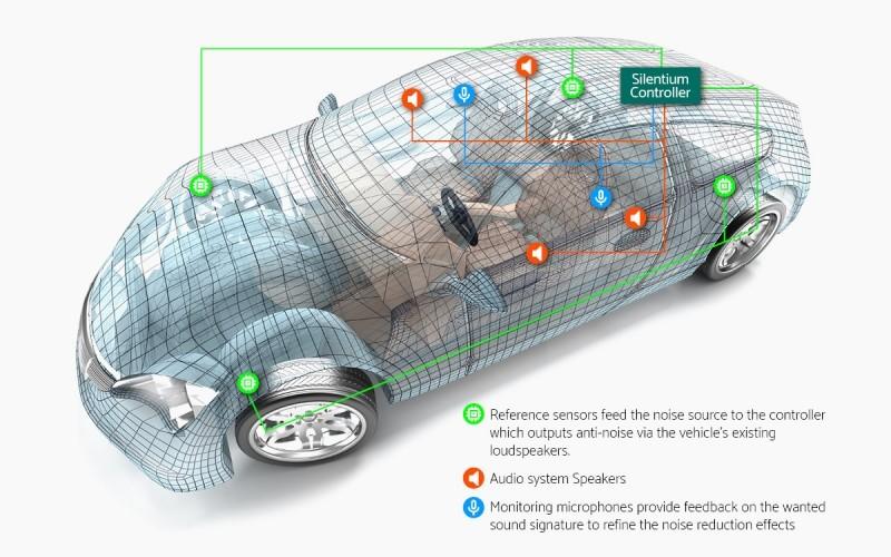 Cancellazione attiva del rumore avanzata a banda larga ora disponibile sulle auto